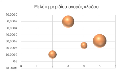 Γράφημα φυσαλίδων