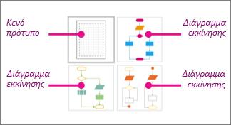 Μικρογραφίες βασικών διαγραμμάτων ροής του Visio: 1 κενό πρότυπο και 3 διαγράμματα εκκίνησης