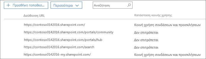 Λίστα συλλογών τοποθεσιών του SharePoint με κατάσταση εξωτερικής κοινής χρήσης για κάθε συλλογή τοποθεσιών