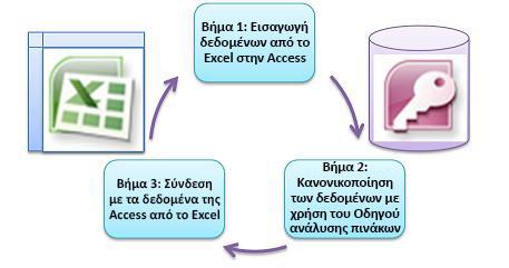 Τρία βασικά βήματα