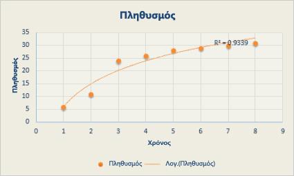 Γράφημα διασποράς με λογαριθμική γραμμή τάσης