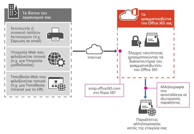 Εμφανίζει τον τρόπο σύνδεσης του εκτυπωτή πολλών λειτουργιών στο Office 365 χρησιμοποιώντας υποβολής προγράμματος-πελάτη SMTP.