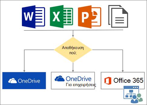 Πού μπορείτε να αποθηκεύσετε αρχεία στο cloud
