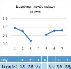 Δεδομένα που λείπουν στο κελί της ημέρας 4, γράφημα που εμφανίζει ένα κενό στη γραμμή