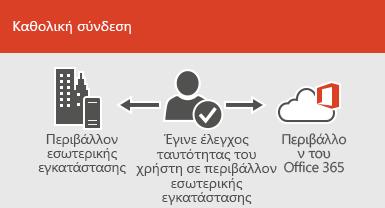 Με την καθολική σύνδεση, ο ίδιος λογαριασμός είναι διαθέσιμος τόσο στο περιβάλλον εσωτερικής εγκατάστασης όσο και στο online περιβάλλον