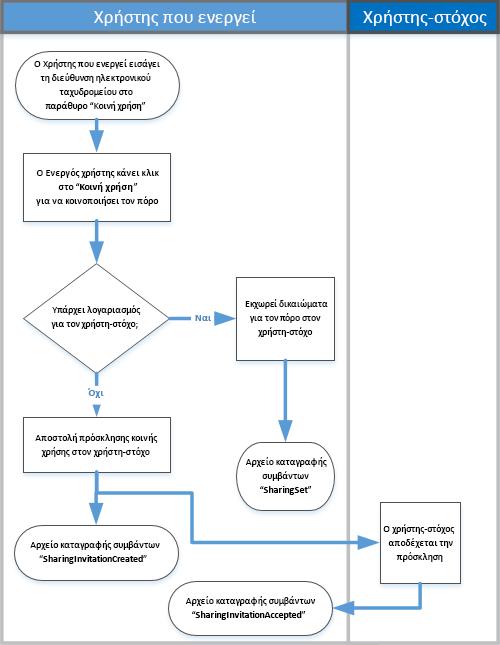 Διάγραμμα ροής του τρόπου λειτουργίας κοινής χρήσης ελέγχου
