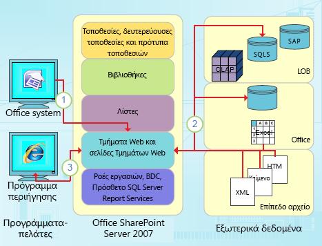 Σημεία ενσωμάτωσης του SharePoint Designer με εστίαση στα δεδομένα
