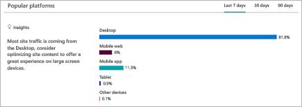 Γράφημα που εμφανίζει την ανάλυση των πλατφορμών από τις οποίες οι χρήστες προβάλλουν την τοποθεσία του SharePoint