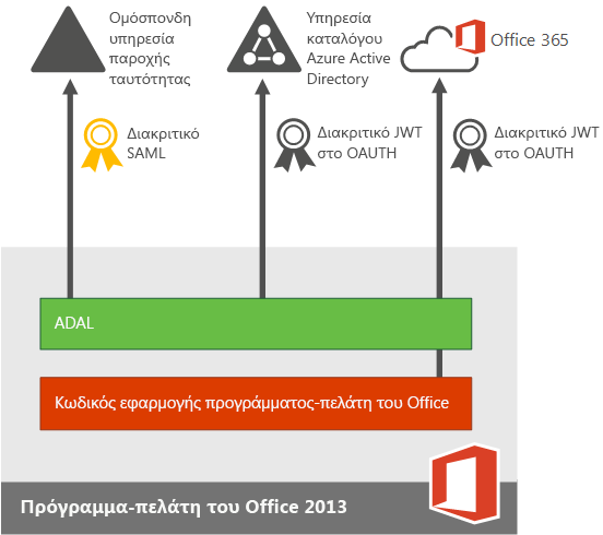 Σύγχρονος έλεγχος ταυτότητας για τις εφαρμογές συσκευής του Office 2013.