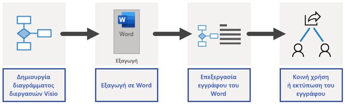 Επισκόπηση της διεργασίας εξαγωγής του Word