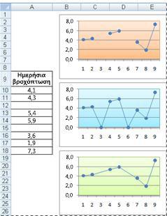 Γραφήματα γραμμών που δείχνουν διαφορετικούς τρόπους για να απεικονίσετε κενά κελιά