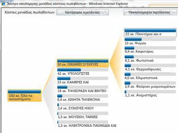 Η αναλυτική προβολή που είναι διαθέσιμη στις Υπηρεσίες PerformancePoint