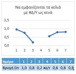 # Δ/υ στο κελί της ημέρας 4, γράφημα που εμφανίζει ένα κενό στη γραμμή