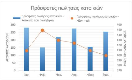 Σύνθετο γράφημα με δευτερεύοντα άξονα