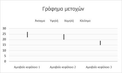 Γράφημα μετοχών