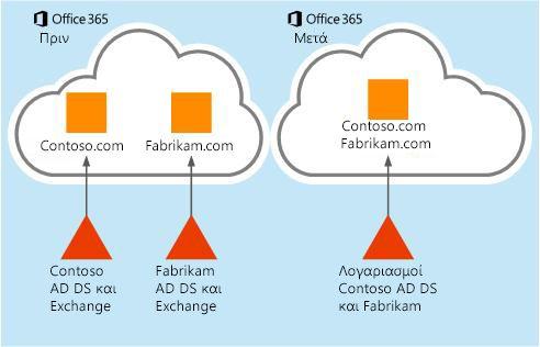 Ο τρόπος με τον οποίο είναι δυνατή η μετακίνηση δεδομένων γραμματοκιβωτίου από ένα μισθωτή του Office 365 σε έναν άλλο
