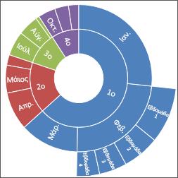 Εικόνα γραφήματος Sunburst στο Office 2016 για Windows