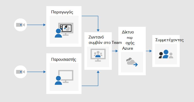 Ένα γράφημα ροής που παρουσιάζει τον τρόπο με τον οποίο ένας παραγωγός και ένας παρουσιαστής μπορούσαν να κάνουν κοινή χρήση βίντεο σε ένα ζωντανό συμβάν που παράγεται στο teams, το οποίο θα μεταδίδεται σε συμμετέχοντες μέσω του δικτύου παράδοσης περιεχομένου Azure