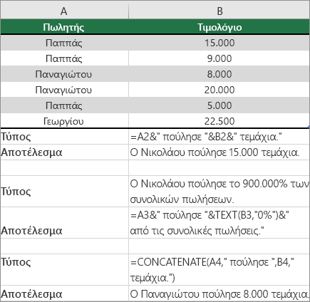 Παραδείγματα των σημειώσεών συνδυάζοντας τις τιμές κειμένου και αριθμών