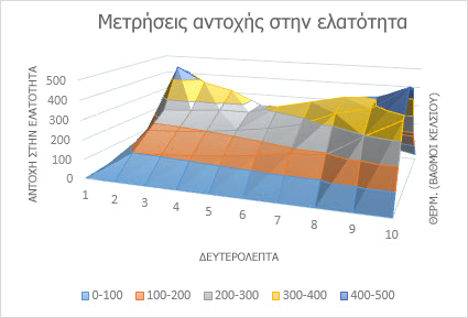 Γράφημα επιφάνειας