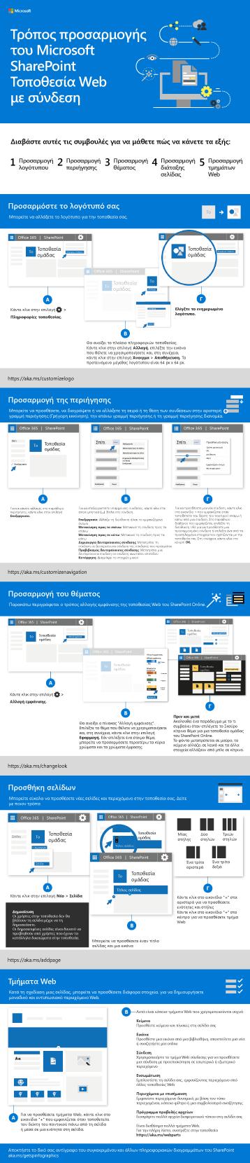 Προσαρμογή της τοποθεσίας SharePoint