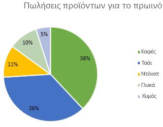 Γράφημα πίτας με ετικέτες δεδομένων που έχουν μορφοποιηθεί ως ποσοστά