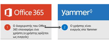 Διάγραμμα που εμφανίζει ότι, όταν ένας διαχειριστής του Office 365 επαναφέρει ένα χρήστη, ο χρήστης ενεργοποιείται ξανά στο Yammer.