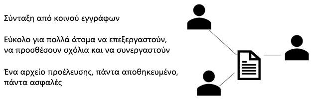 Κοινή χρήση, σύνταξη από κοινού και σχόλια στο PowerPoint Web App