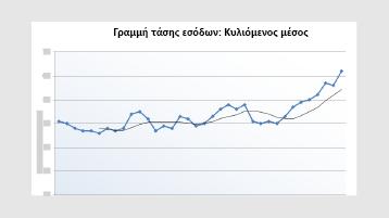 Ένα γράφημα γραμμής τάσης εσόδων