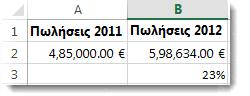 485.000 € στο κελί A2, 598.634 € στο κελί B2 και 23% στο κελί B3, το ποσοστό μεταβολής μεταξύ των δύο αριθμών