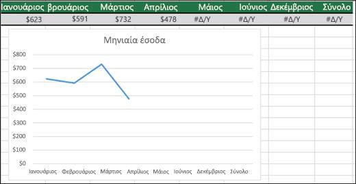 Παράδειγμα ενός γραφήματος γραμμών που δεν σχεδιάζει τιμές #Δ/Υ.