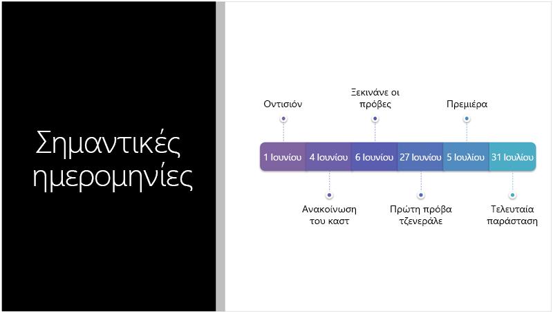 Δείγμα διαφάνειας που εμφανίζει μια λωρίδα χρόνου κειμένου που το Εργαλείο σχεδίασης PowerPoint μετέτρεψε σε γραφικό SmartArt