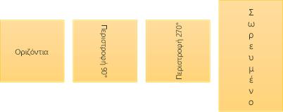 Δείγματα κατεύθυνσης κειμένου: οριζόντιο, περιστρεφόμενο και σωρευμένο