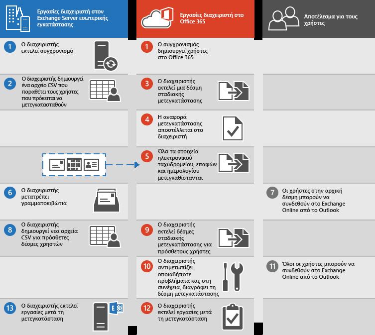 Διαδικασία σταδιακής μετεγκατάστασης ηλεκτρονικού ταχυδρομείου από το Exchange στο Office 365