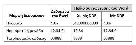Μορφή δεδομένων του Excel σε σύγκριση με το πεδίο συγχώνευσης εργασίας χρησιμοποιώντας ή δεν χρησιμοποιούν το Dynamic Data Exchange