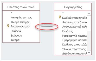 στιγμιότυπο οθόνης του συνδέσμου μεταξύ δύο πινάκων
