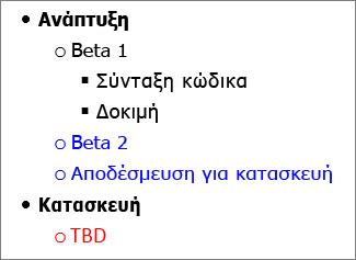 Εικόνα διάρθρωσης εργασιών στο Microsoft Word