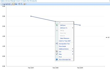 PerformancePoint analytic line chart with right-click menu displayed