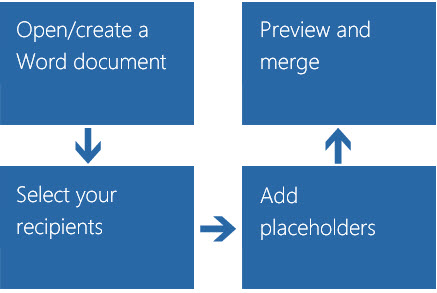Email mail merge 4-step process: Open/create, select recipients, add placeholders, preview and merge