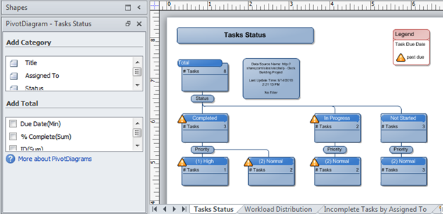 A Visio PivotDiagram created from a SharePoint Issues Tracking List