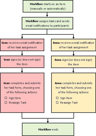 Flowchart of workflow process
