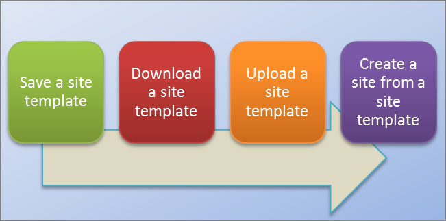 Site templates process flow
