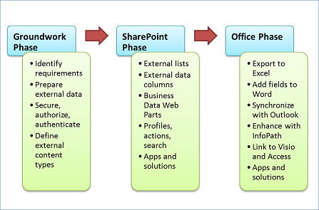 The three phases of development