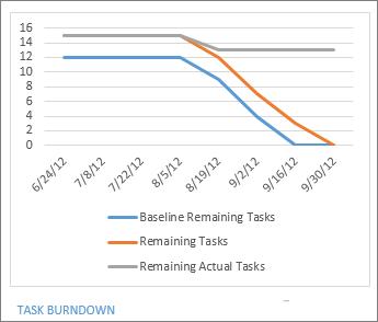 Task Burndown report