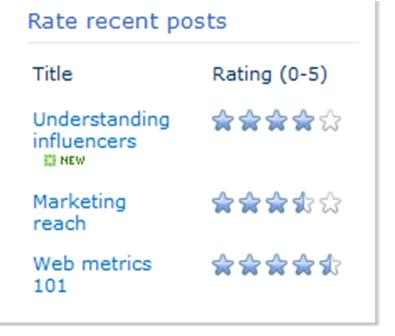 Ratings for a blog