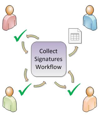 Illustration of workflow routing