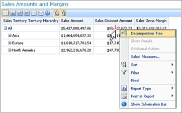 PerformancePoint scorecard with its right-click menu exposed