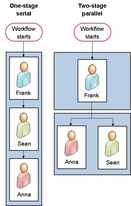 Flowcharts of both versions