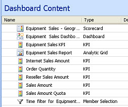 Screenshot of items in the Dashboard Designer center pane