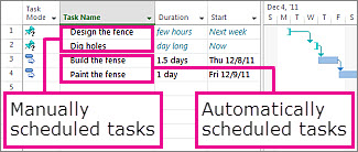 Manually and automatic schedule tasks explained